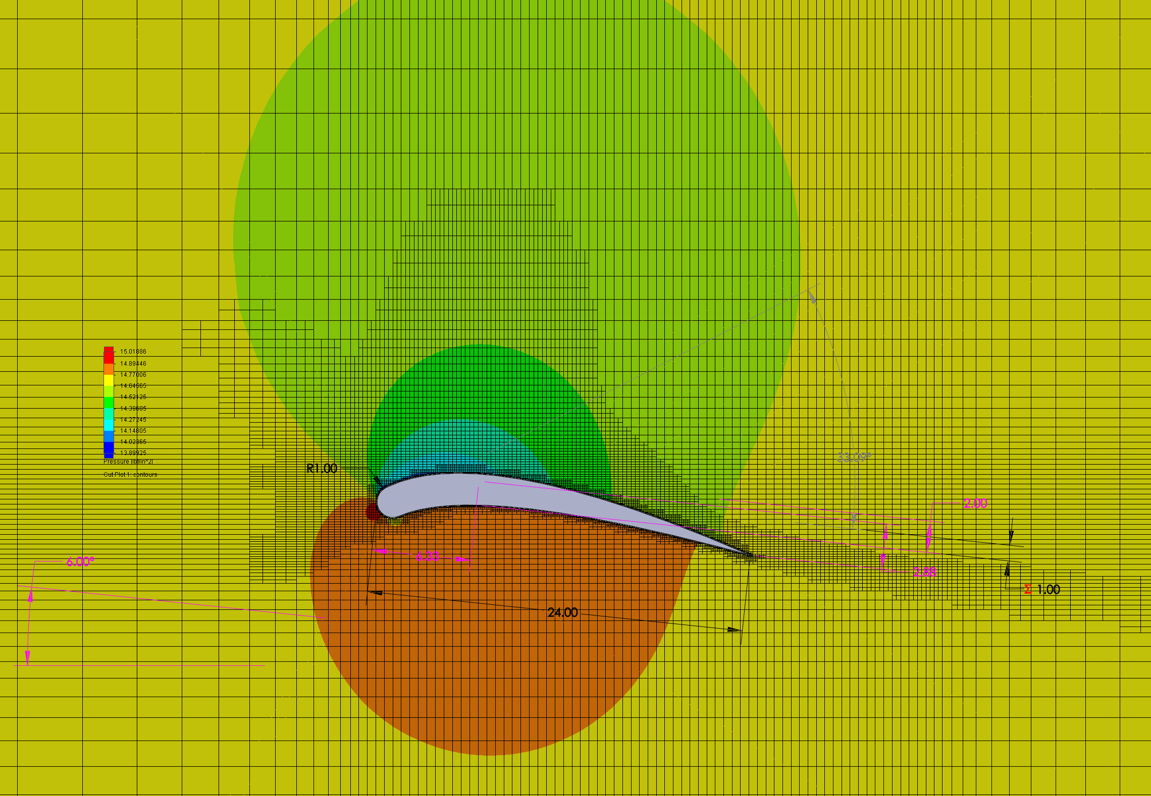 Pressure gradients, optimal airfoil