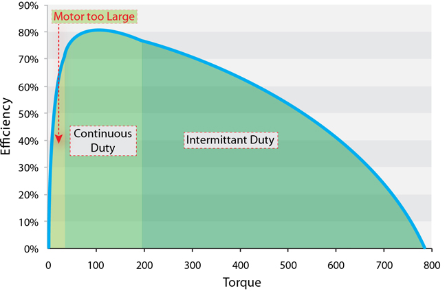 RMS Torque for Duty Cycle Requirements in SOLIDWORKS Motion