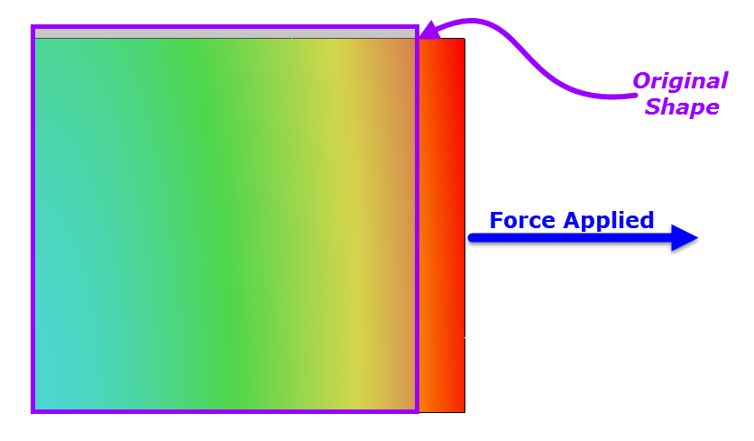 The ABC's of FEA as simple as 1-2-3