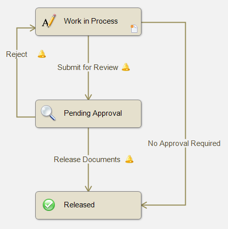 Using Copy & Paste to Create Similar States & Transitions in SOLIDWORKS EPDM Workflow